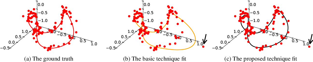 Figure 3 for Quadric hypersurface intersection for manifold learning in feature space