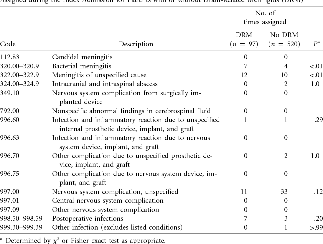 Accuracy Of Hospital Discharge Coding Data For The Surveillance Of