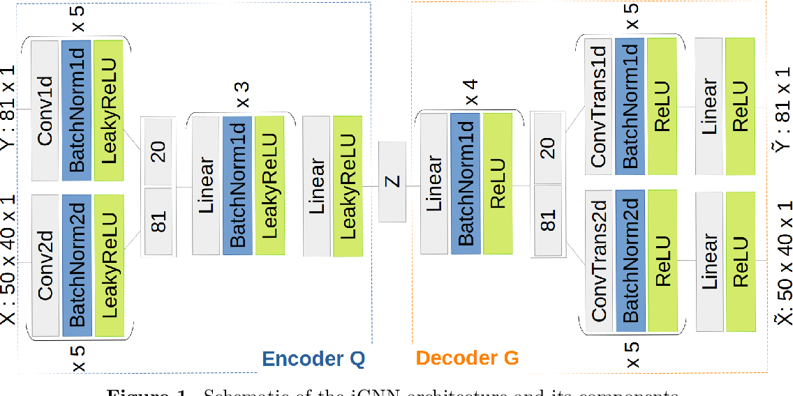 Figure 1 for Fast ABC with joint generative modelling and subset simulation