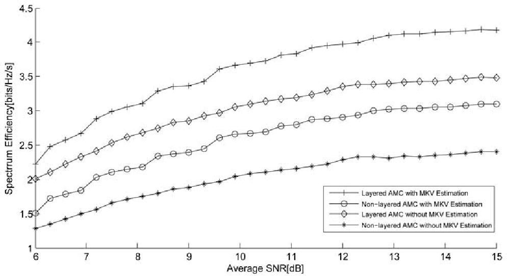 PDF] Layered Adaptive Modulation and Coding For 4 G Wireless