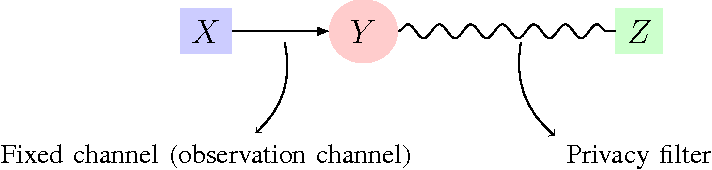 Figure 1 for Information Extraction Under Privacy Constraints
