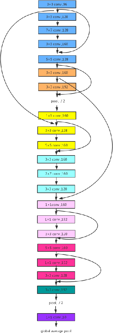 Figure 3 for Structure Learning of Deep Networks via DNA Computing Algorithm
