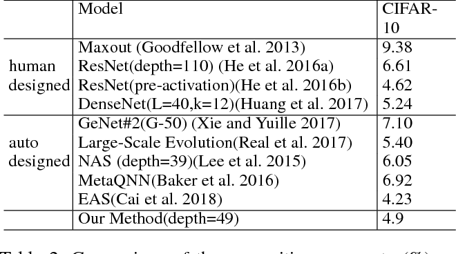 Figure 4 for Structure Learning of Deep Networks via DNA Computing Algorithm