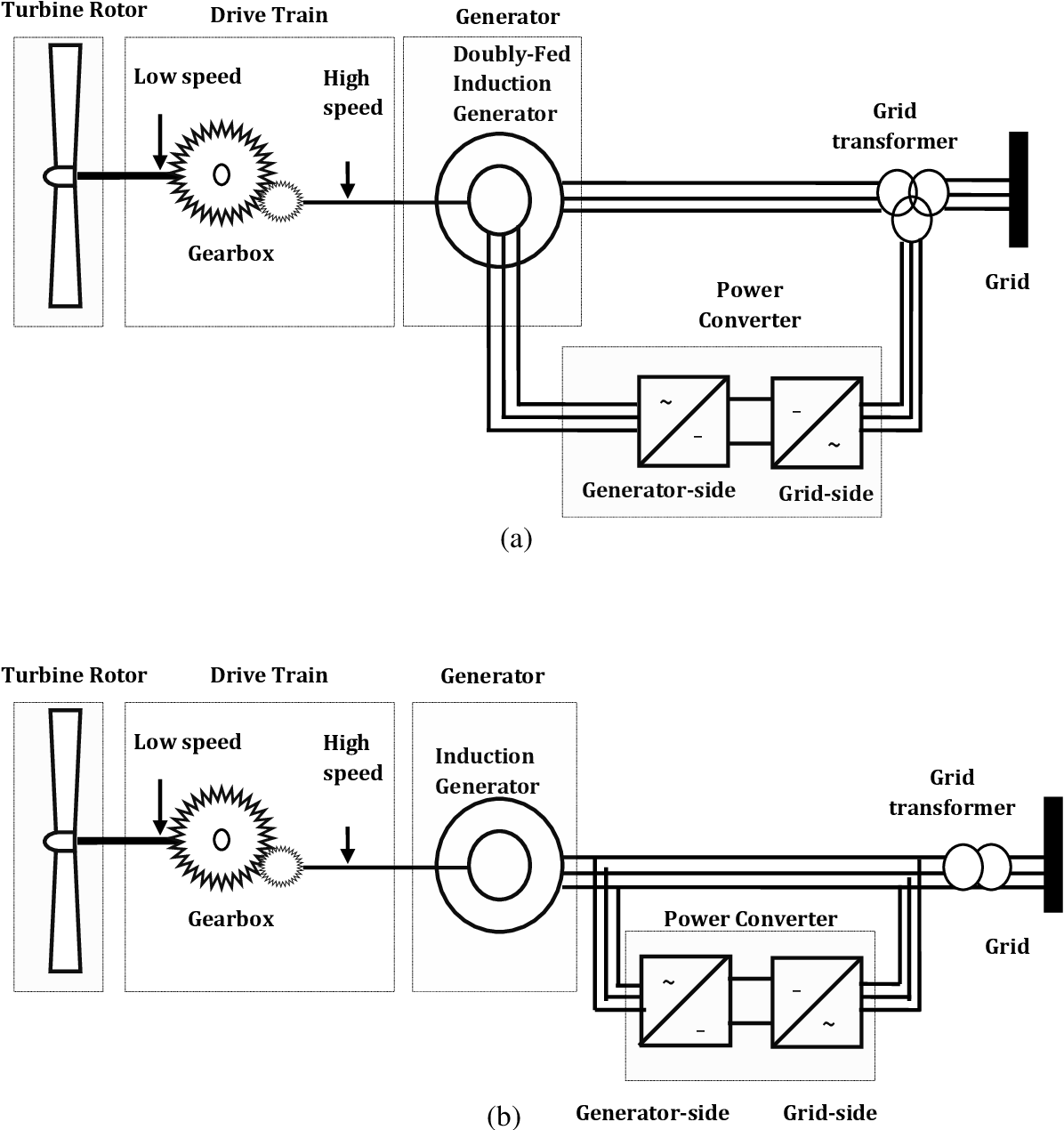 Figure 4-12 from Internal Model Control (IMC) design for a