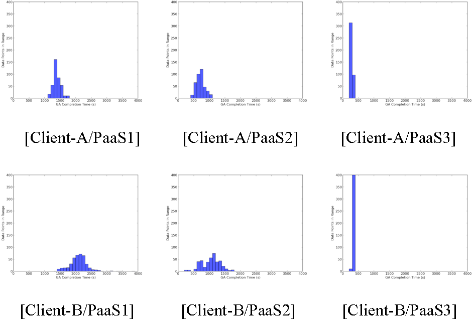Figure 4 for Using Genetic Algorithms to Benchmark the Cloud