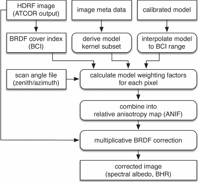 Figure 3 from Operational BRDF Effects Correction for Wide-Field-of