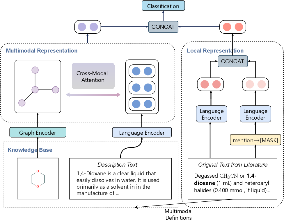 Figure 2 for Fine-Grained Chemical Entity Typing with Multimodal Knowledge Representation