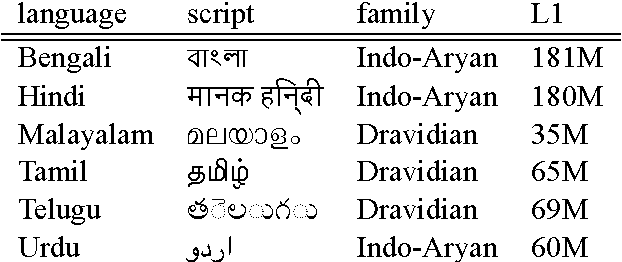 Table 1 from Constructing Parallel Corpora for Six Indian Languages