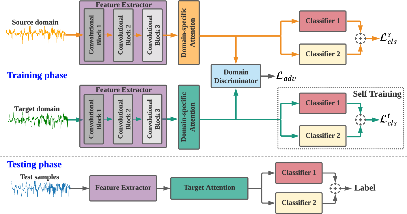 Figure 1 for Adversarial Domain Adaptation with Self-Training for EEG-based Sleep Stage Classification