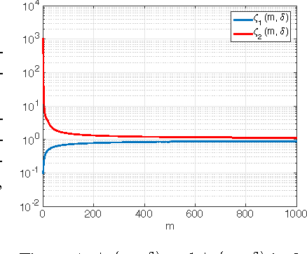 Figure 1 for Robustness of classifiers: from adversarial to random noise