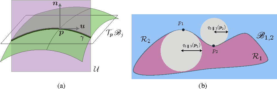 Figure 3 for Robustness of classifiers: from adversarial to random noise