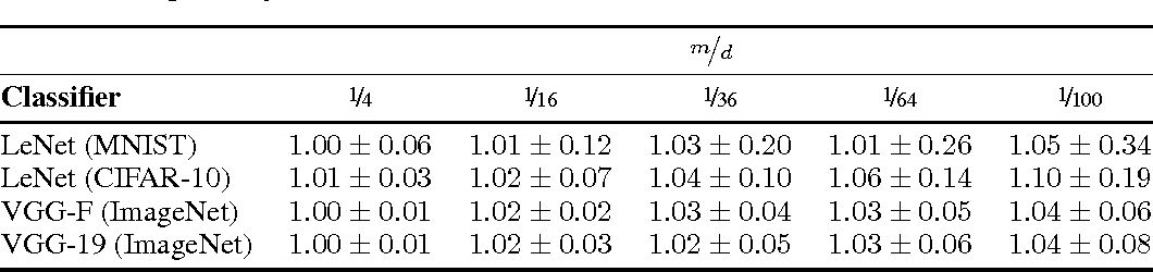 Figure 2 for Robustness of classifiers: from adversarial to random noise