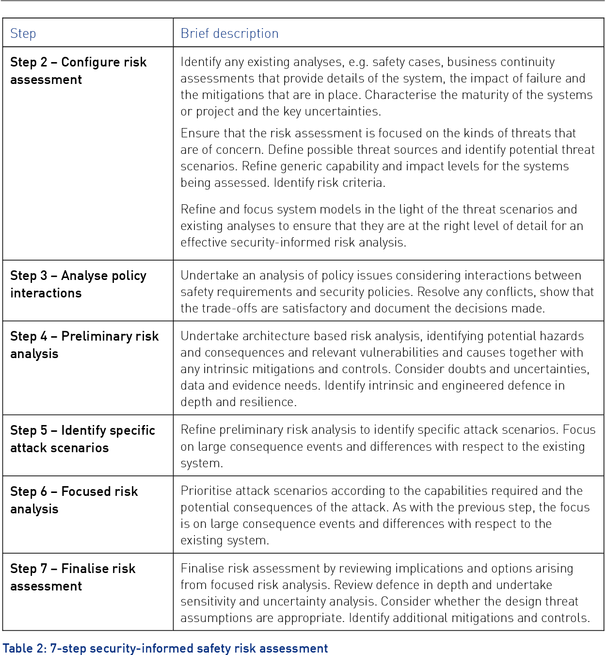 Figure 4 for Towards Identifying and closing Gaps in Assurance of autonomous Road vehicleS -- a collection of Technical Notes Part 2