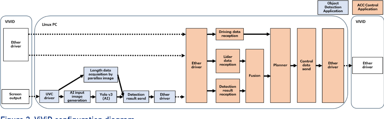 Figure 1 for Towards Identifying and closing Gaps in Assurance of autonomous Road vehicleS -- a collection of Technical Notes Part 2