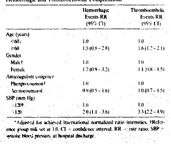 PDF] Optimal Intensity of Ural Anticoagulant Therapy After