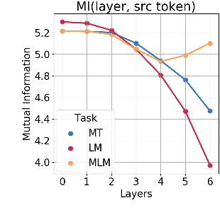 Figure 1 for The Bottom-up Evolution of Representations in the Transformer: A Study with Machine Translation and Language Modeling Objectives