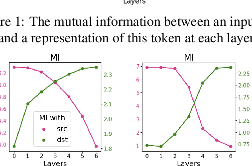 Figure 2 for The Bottom-up Evolution of Representations in the Transformer: A Study with Machine Translation and Language Modeling Objectives