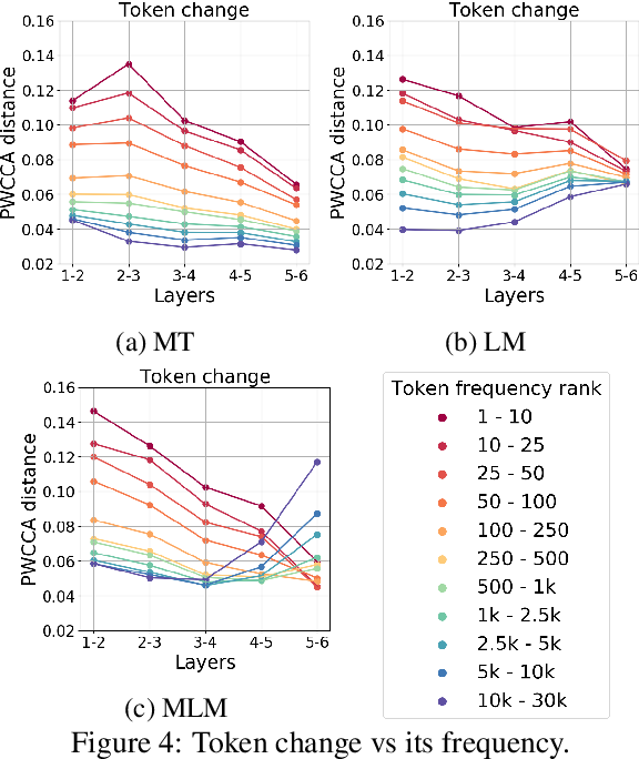 Figure 4 for The Bottom-up Evolution of Representations in the Transformer: A Study with Machine Translation and Language Modeling Objectives