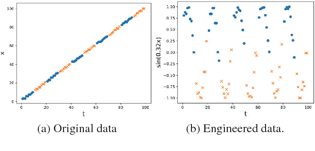 Figure 1 for Feature Engineering for Predictive Modeling using Reinforcement Learning