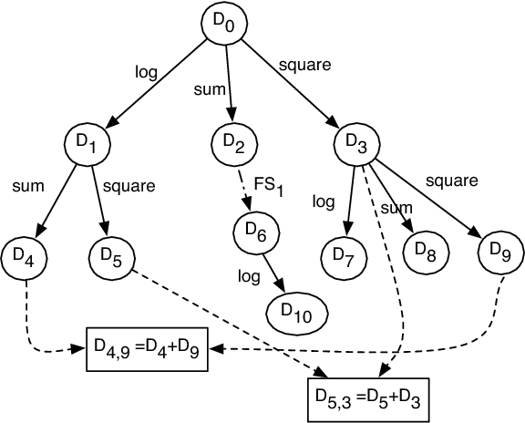 Figure 4 for Feature Engineering for Predictive Modeling using Reinforcement Learning