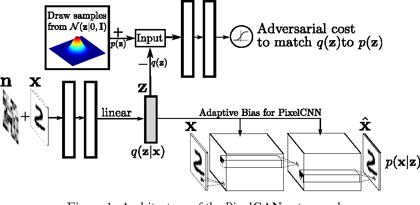 Figure 1 for PixelGAN Autoencoders