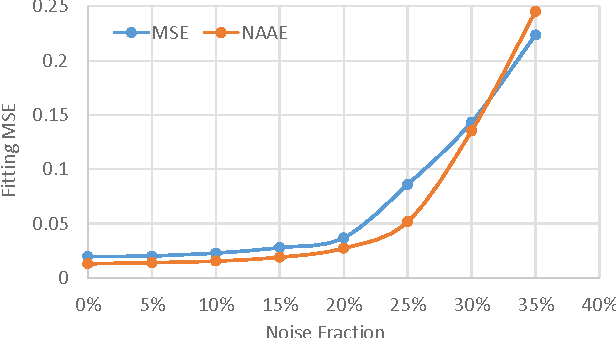 Figure 4 for Adopting Robustness and Optimality in Fitting and Learning