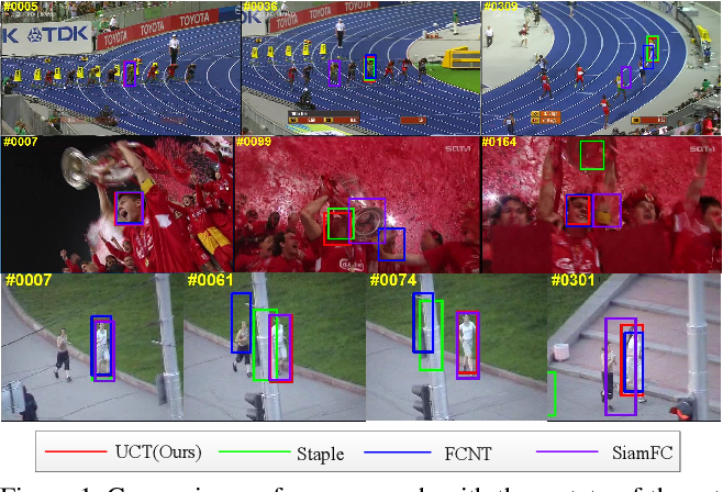 Figure 1 for UCT: Learning Unified Convolutional Networks for Real-time Visual Tracking