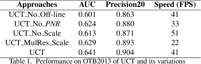 Figure 2 for UCT: Learning Unified Convolutional Networks for Real-time Visual Tracking