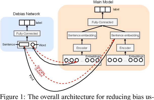 Figure 2 for Towards Robustifying NLI Models Against Lexical Dataset Biases