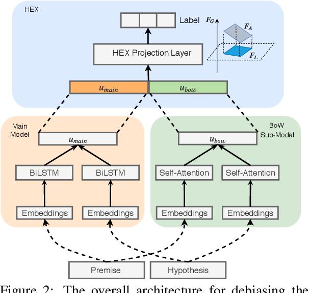 Figure 3 for Towards Robustifying NLI Models Against Lexical Dataset Biases