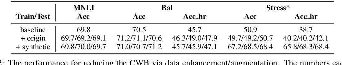 Figure 4 for Towards Robustifying NLI Models Against Lexical Dataset Biases