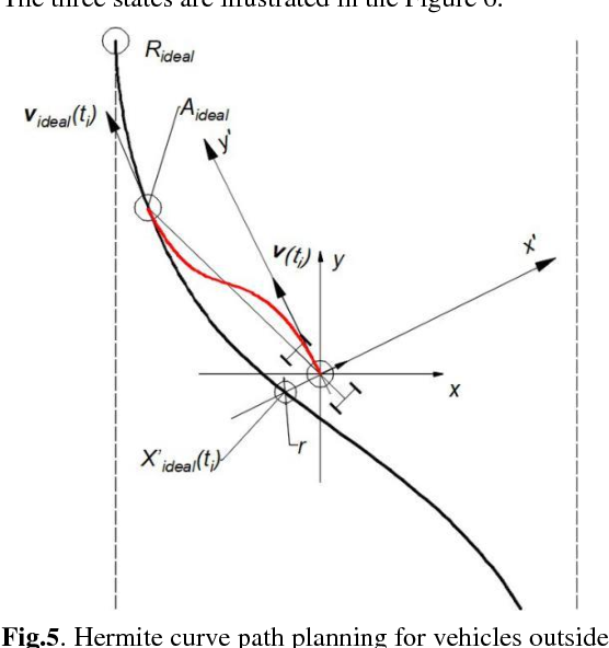 Figure 1 for Research on Control Method and Evaluation System of Ground Unmanned Vehicle Formation Transform