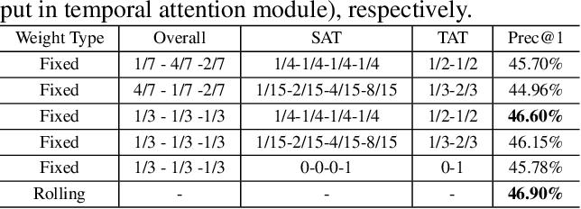 Figure 2 for Extreme Low Resolution Activity Recognition with Spatial-Temporal Attention Transfer