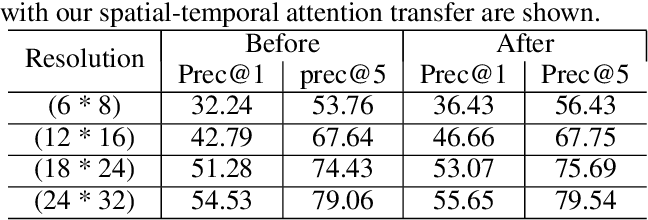 Figure 4 for Extreme Low Resolution Activity Recognition with Spatial-Temporal Attention Transfer