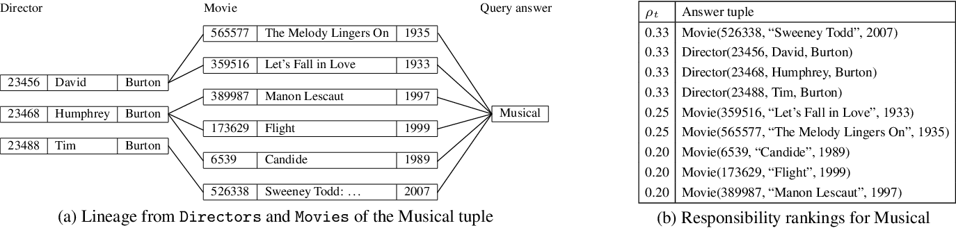 Figure 2 for The Complexity of Causality and Responsibility for Query Answers and non-Answers