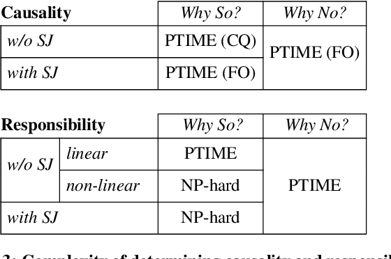 Figure 3 for The Complexity of Causality and Responsibility for Query Answers and non-Answers