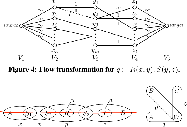 Figure 4 for The Complexity of Causality and Responsibility for Query Answers and non-Answers