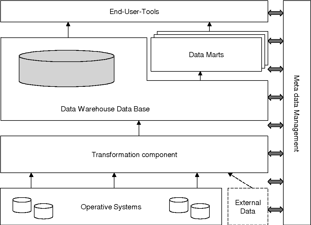 PDF] A Strategy for Managing Data Quality in Data Warehouse Systems