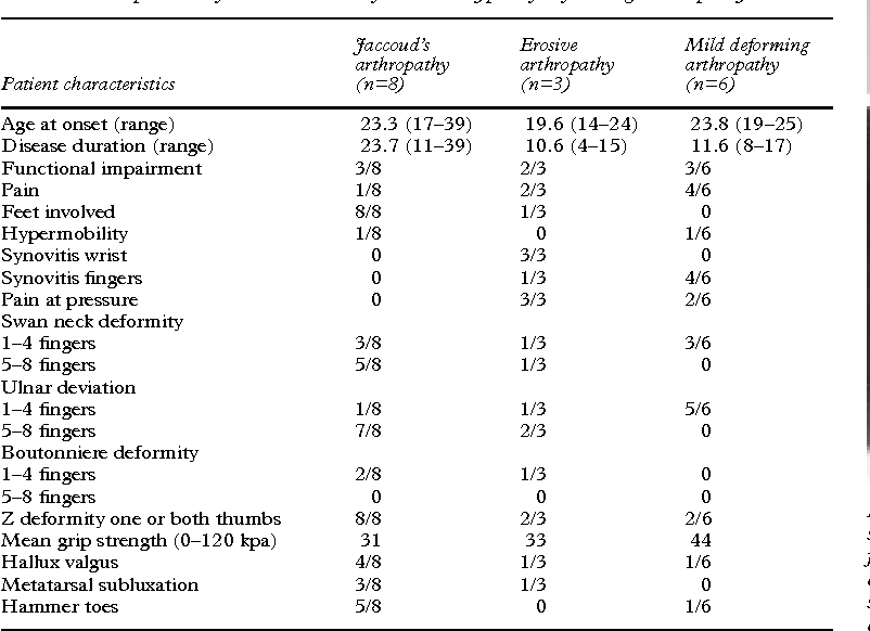 Table 2 from Deforming arthropathy or lupus and rhupus hands