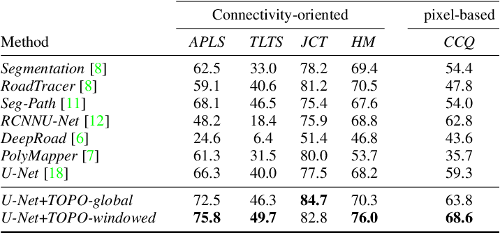 Figure 2 for Promoting Connectivity of Network-Like Structures by Enforcing Region Separation