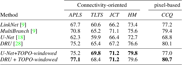 Figure 4 for Promoting Connectivity of Network-Like Structures by Enforcing Region Separation