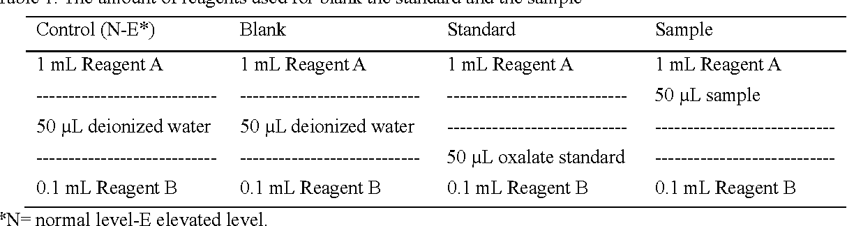 Table 1 from Oxalate Content of Egyptian Grown Fruits and