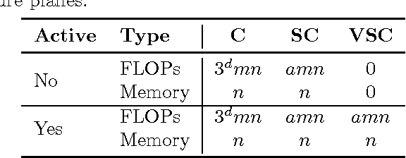 Figure 2 for Submanifold Sparse Convolutional Networks