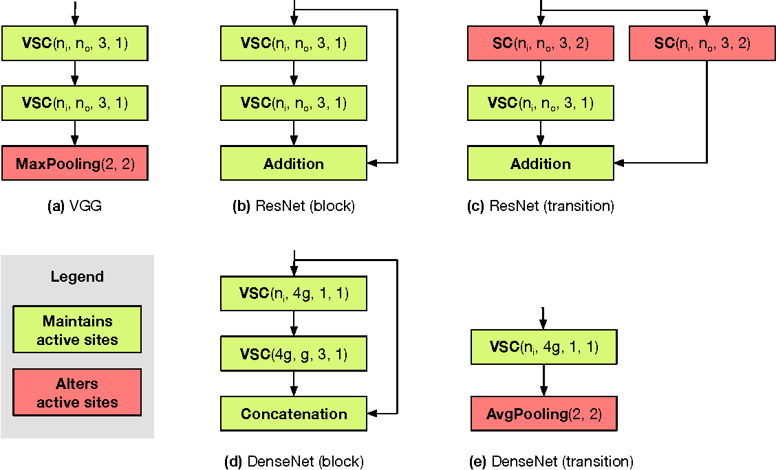 Figure 3 for Submanifold Sparse Convolutional Networks