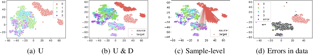 Figure 1 for Cross-domain Activity Recognition via Substructural Optimal Transport
