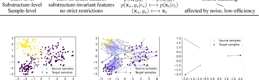Figure 3 for Cross-domain Activity Recognition via Substructural Optimal Transport