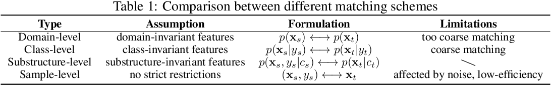 Figure 2 for Cross-domain Activity Recognition via Substructural Optimal Transport