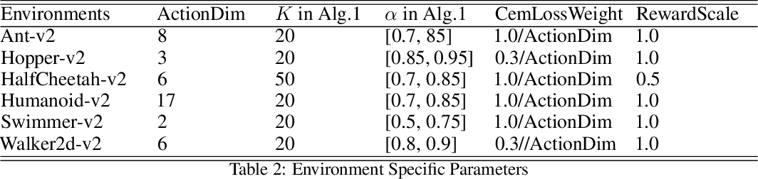 Figure 4 for GRAC: Self-Guided and Self-Regularized Actor-Critic