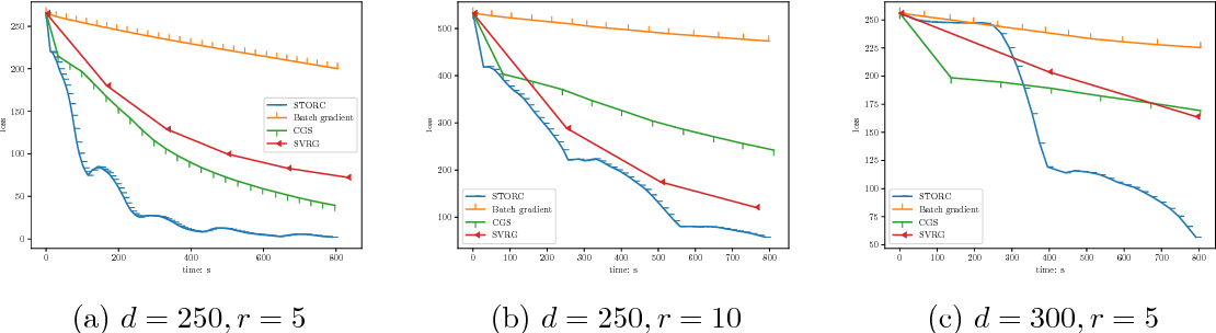 Figure 2 for Projection-Free Algorithms in Statistical Estimation