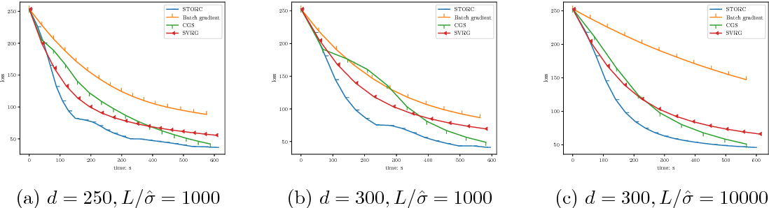 Figure 1 for Projection-Free Algorithms in Statistical Estimation